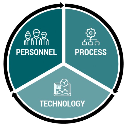 Three principles Personnel - Process - Technology