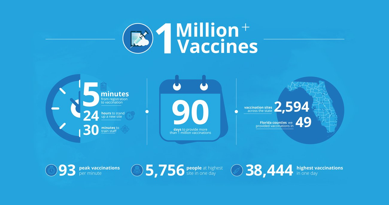 Graphic with 1 million of vaccines in the last 90 days